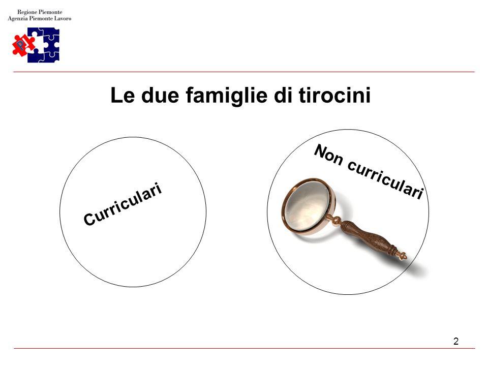 13 Il tirocinio: strumento che aiuta a contrastare dispersione e bassa qualificazione Perché.