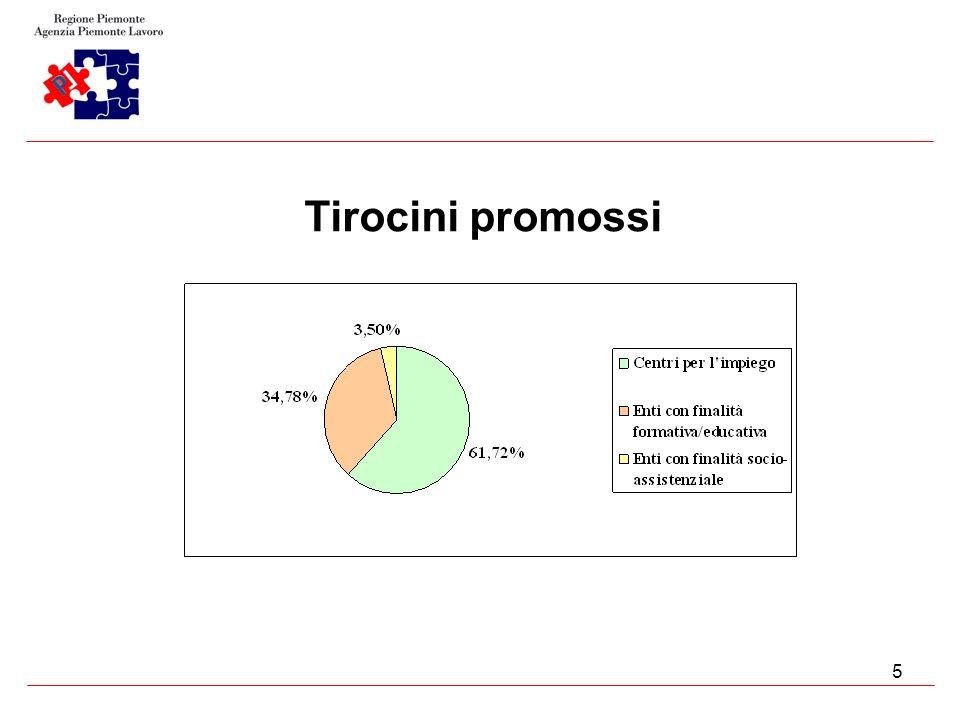5 Tirocini promossi