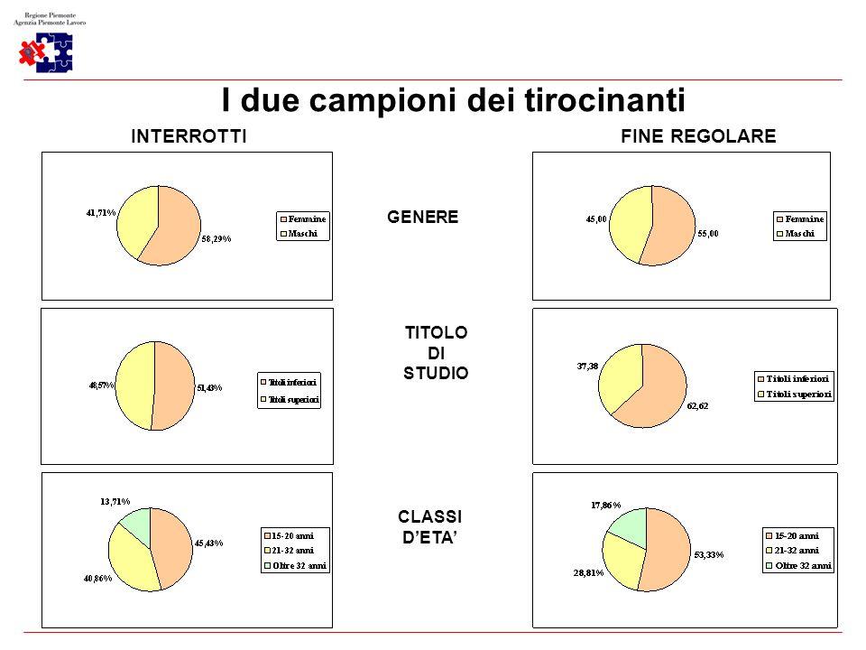 6 I due campioni dei tirocinanti INTERROTTI FINE REGOLARE GENERE TITOLO DI STUDIO CLASSI DETA
