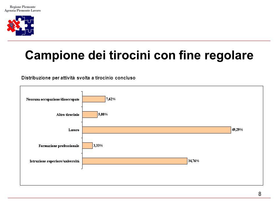 8 Campione dei tirocini con fine regolare Distribuzione per attività svolta a tirocinio concluso