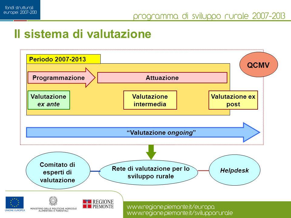 Periodo 2007-2013 Valutazione ongoing Programmazione Valutazione ex ante Valutazione intermedia Attuazione Valutazione ex post Rete di valutazione per