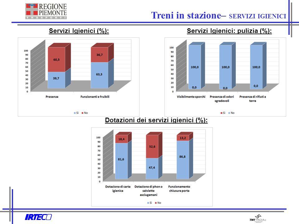 Treni in stazione– SERVIZI IGIENICI Servizi Igienici (%):Servizi Igienici: pulizia (%): Dotazioni dei servizi igienici (%):