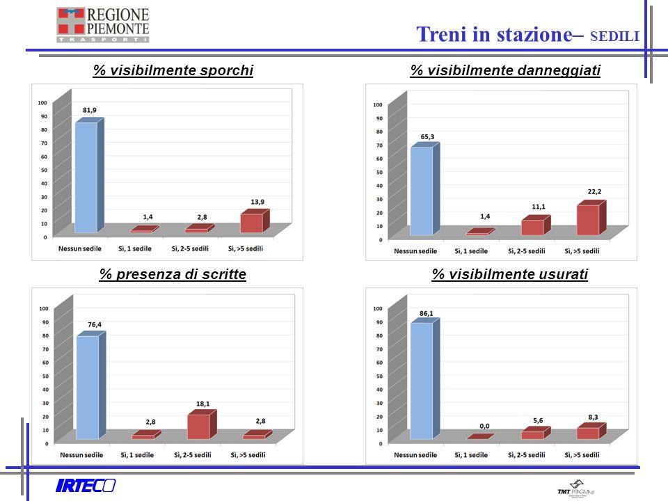 % visibilmente sporchi % presenza di scritte% visibilmente usurati % visibilmente danneggiati Treni in stazione– SEDILI