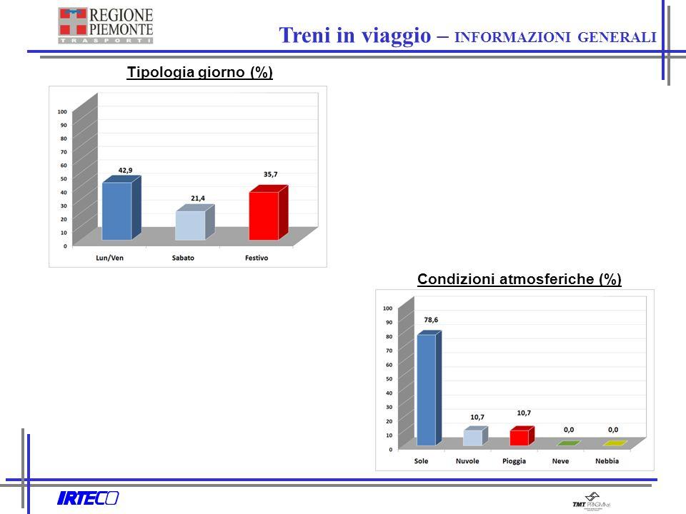 Tipologia giorno (%) Condizioni atmosferiche (%) Treni in viaggio – INFORMAZIONI GENERALI