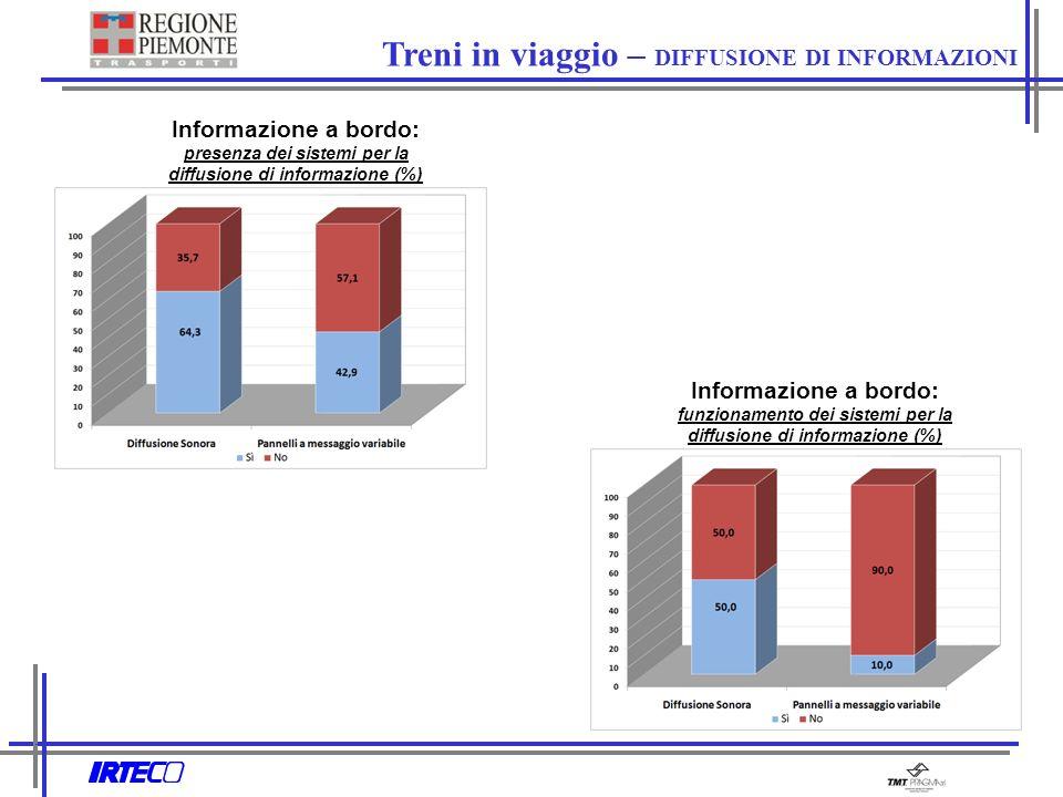 Informazione a bordo: presenza dei sistemi per la diffusione di informazione (%) Informazione a bordo: funzionamento dei sistemi per la diffusione di informazione (%) Treni in viaggio – DIFFUSIONE DI INFORMAZIONI