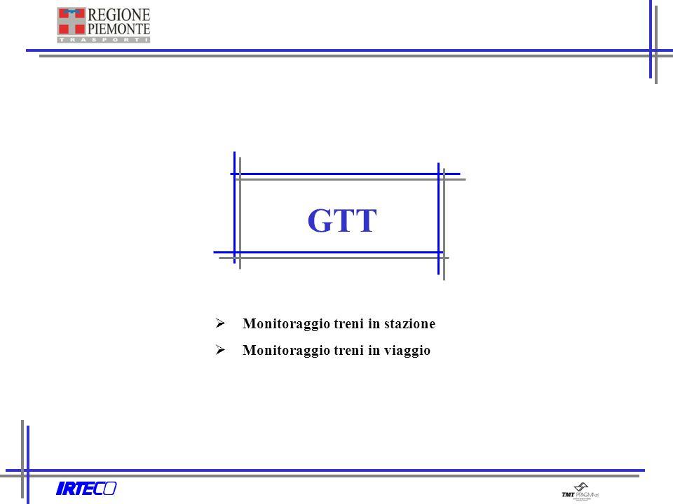 Monitoraggio treni in stazione Monitoraggio treni in viaggio GTT