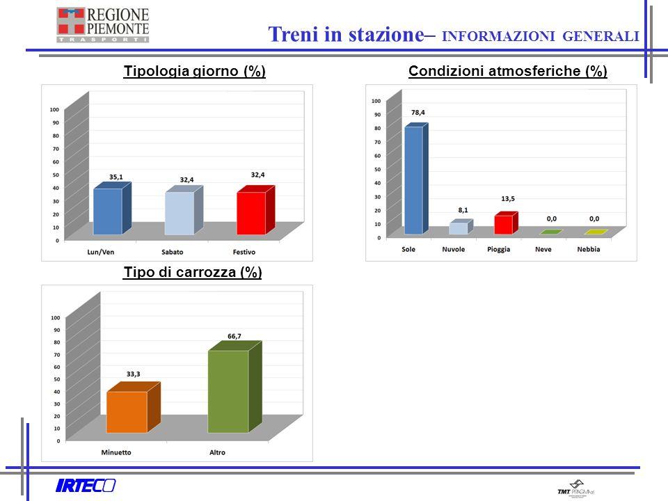 Treni in stazione– INFORMAZIONI GENERALI Tipologia giorno (%) Condizioni atmosferiche (%) Tipo di carrozza (%)