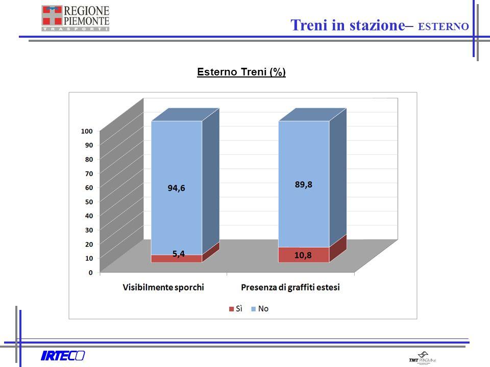 Esterno Treni (%) Treni in stazione– ESTERNO