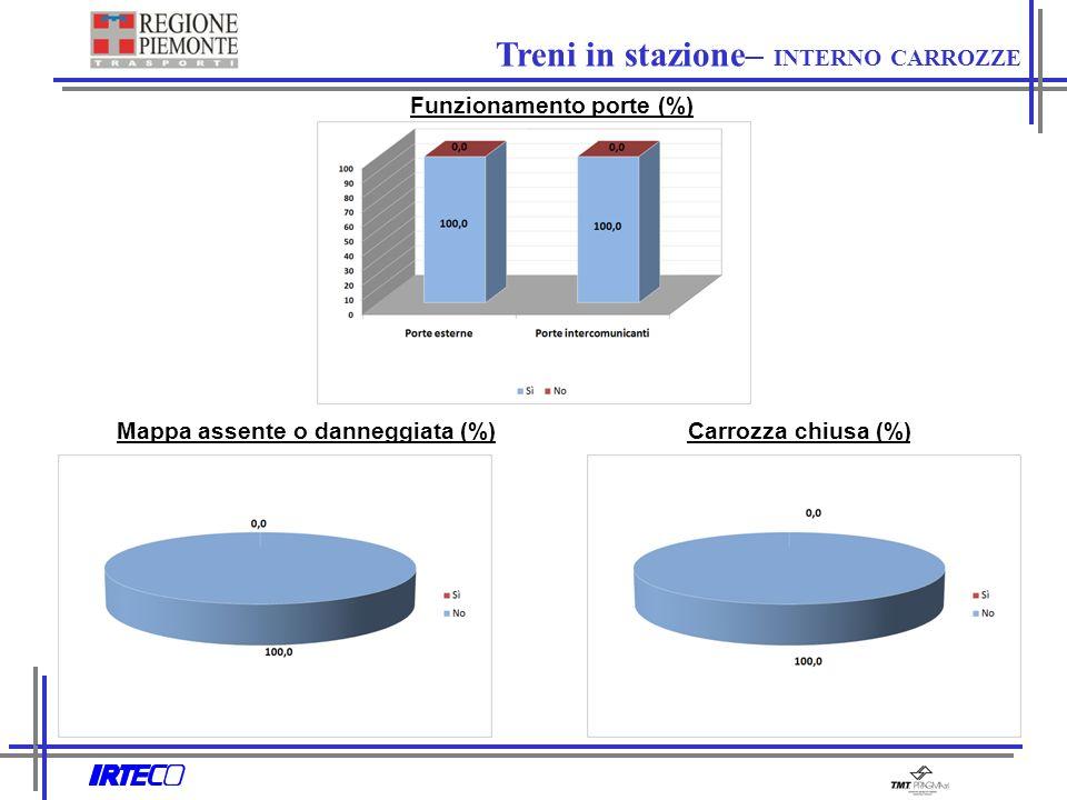 Mappa assente o danneggiata (%)Carrozza chiusa (%) Treni in stazione– INTERNO CARROZZE Funzionamento porte (%)