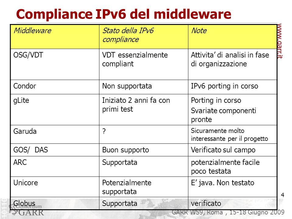 4 GARR WS9, Roma, 15-18 Giugno 2009 Compliance IPv6 del middleware MiddlewareStato della IPv6 compliance Note OSG/VDTVDT essenzialmente compliant Attivita di analisi in fase di organizzazione CondorNon supportataIPv6 porting in corso gLiteIniziato 2 anni fa con primi test Porting in corso Svariate componenti pronte Garuda.
