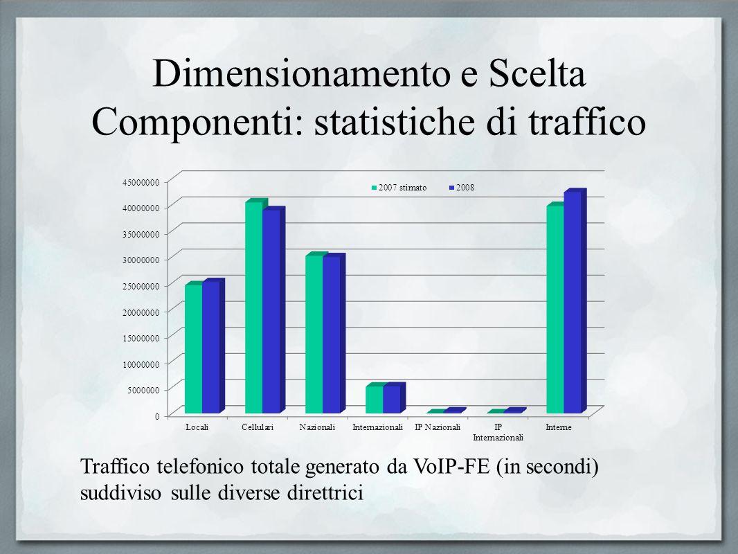 Dimensionamento e Scelta Componenti: statistiche di traffico Traffico telefonico totale generato da VoIP-FE (in secondi) suddiviso sulle diverse diret