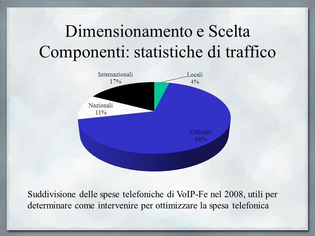 Dimensionamento e Scelta Componenti: statistiche di traffico Suddivisione delle spese telefoniche di VoIP-Fe nel 2008, utili per determinare come inte