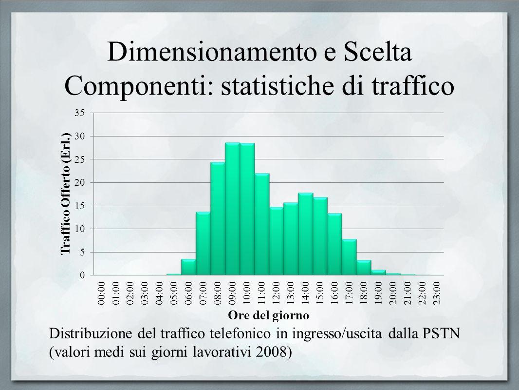 Dimensionamento e Scelta Componenti: statistiche di traffico Distribuzione del traffico telefonico in ingresso/uscita dalla PSTN (valori medi sui gior