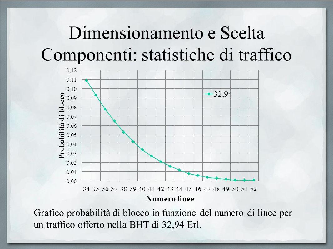 Dimensionamento e Scelta Componenti: statistiche di traffico Grafico probabilità di blocco in funzione del numero di linee per un traffico offerto nel