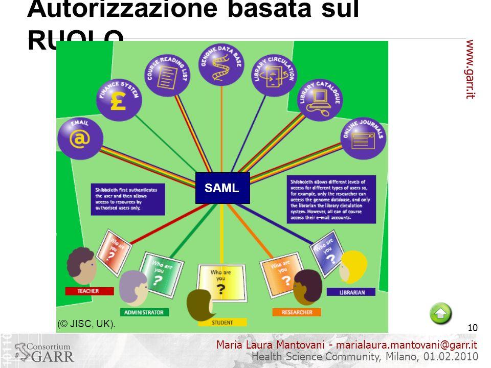 Maria Laura Mantovani - marialaura.mantovani@garr.it 10 Health Science Community, Milano, 01.02.2010 Autorizzazione basata sul RUOLO (© JISC, UK).