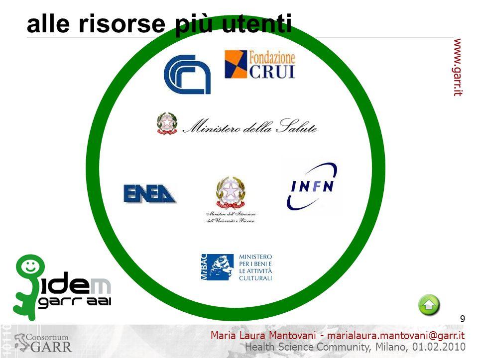 Maria Laura Mantovani - marialaura.mantovani@garr.it 9 Health Science Community, Milano, 01.02.2010 alle risorse più utenti