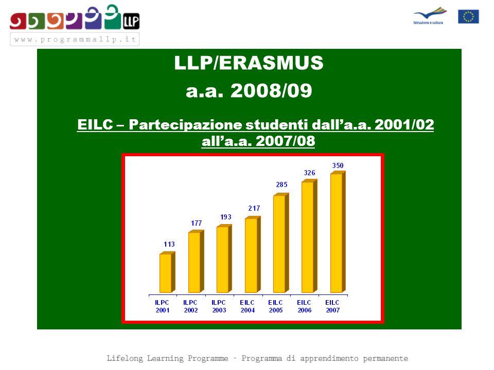 LLP/ERASMUS a.a. 2008/09 EILC – Partecipazione studenti dalla.a. 2001/02 alla.a. 2007/08