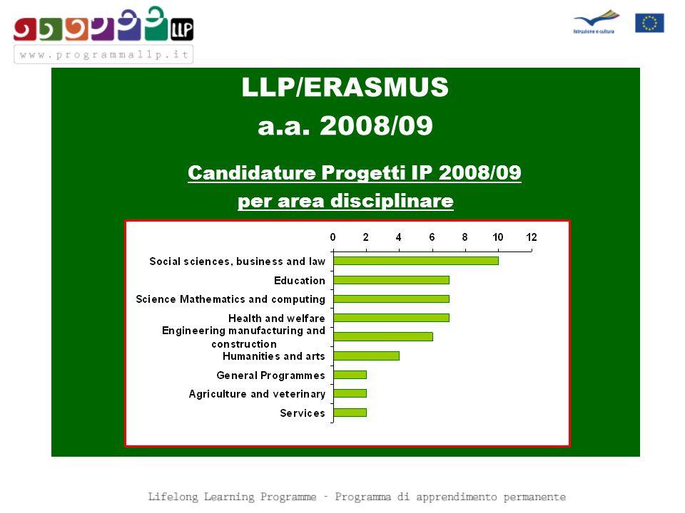 LLP/ERASMUS a.a. 2008/09 Candidature Progetti IP 2008/09 per area disciplinare