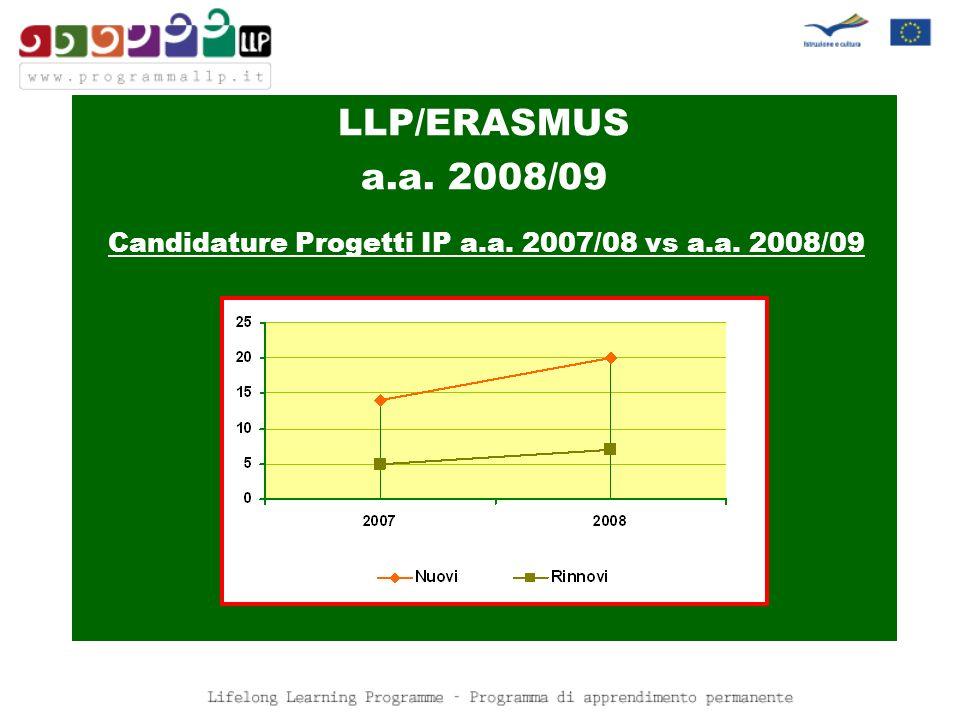 LLP/ERASMUS a.a. 2008/09 Candidature Progetti IP a.a. 2007/08 vs a.a. 2008/09