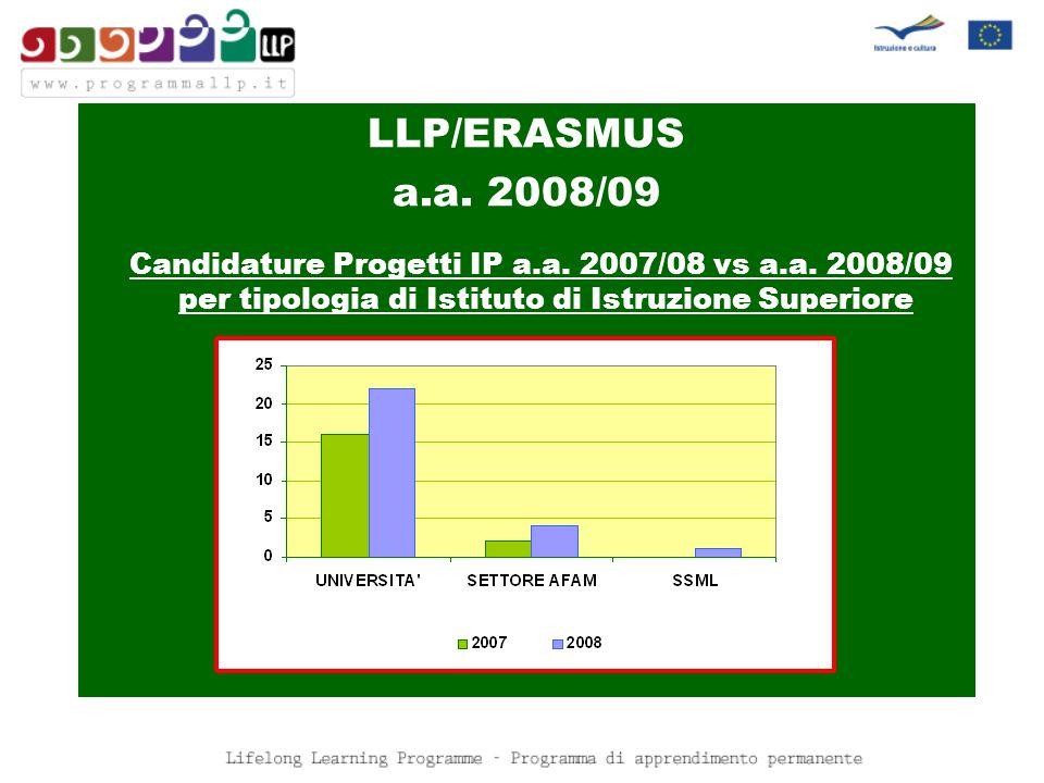 LLP/ERASMUS a.a.2008/09 Candidature Progetti IP a.a.