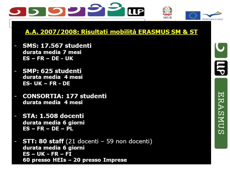 A.A. 2007/2008: Risultati mobilità ERASMUS SM & ST -SMS: 17.567 studenti durata media 7 mesi ES – FR – DE - UK -SMP: 625 studenti durata media 4 mesi
