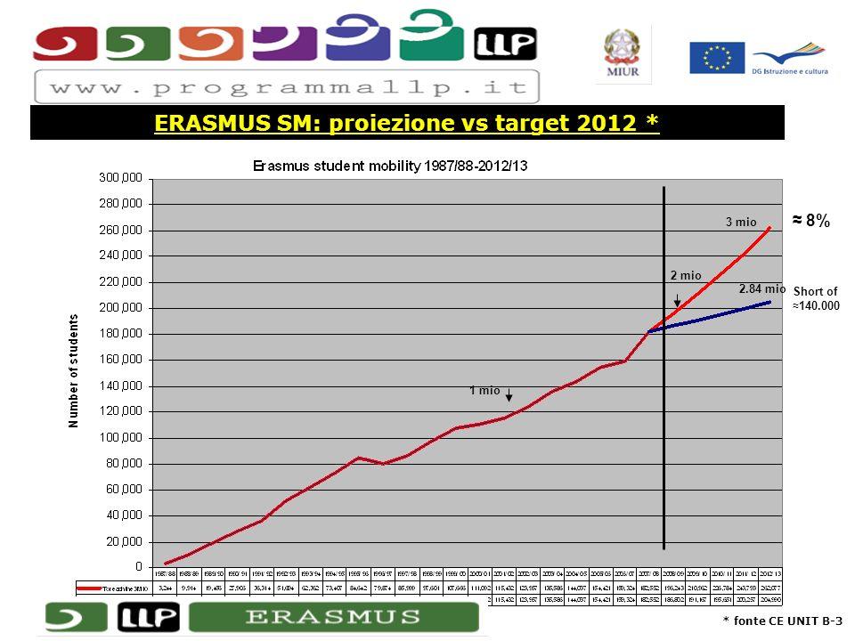 ERASMUS SM: proiezione vs target 2012 * * fonte CE UNIT B-3 Short of 140.000 2.84 mio 2 mio 3 mio 8% 1 mio
