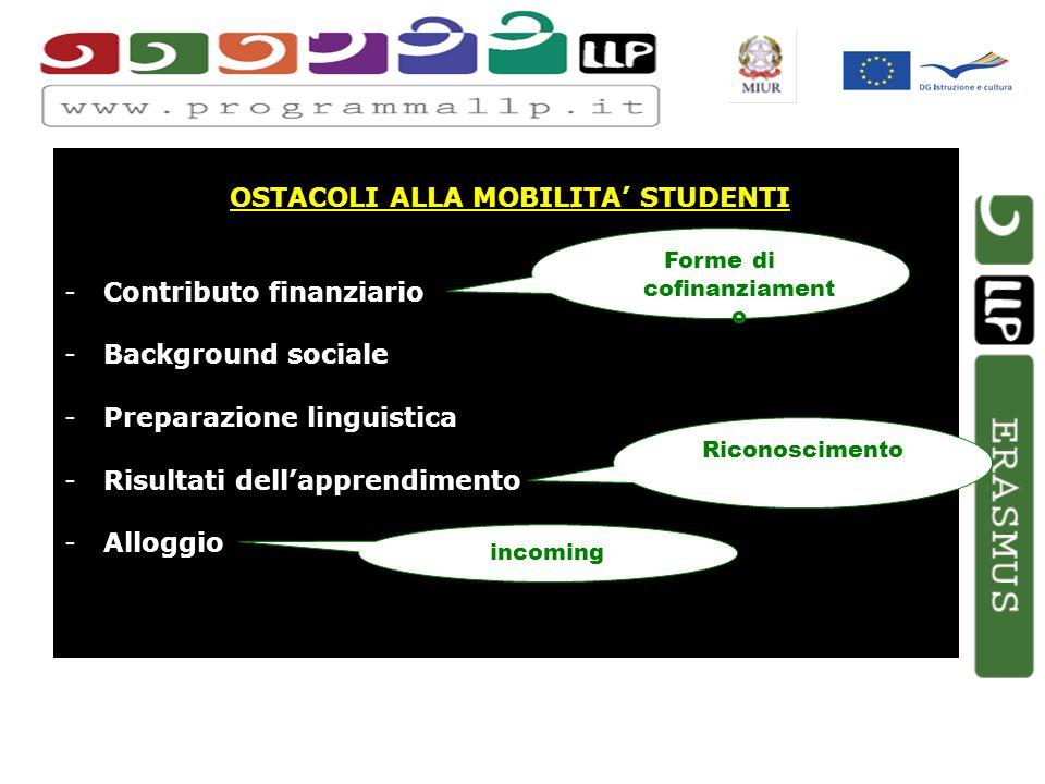 OSTACOLI ALLA MOBILITA STUDENTI -Contributo finanziario -Background sociale -Preparazione linguistica -Risultati dellapprendimento -Alloggio Forme di cofinanziament o Riconoscimento incoming
