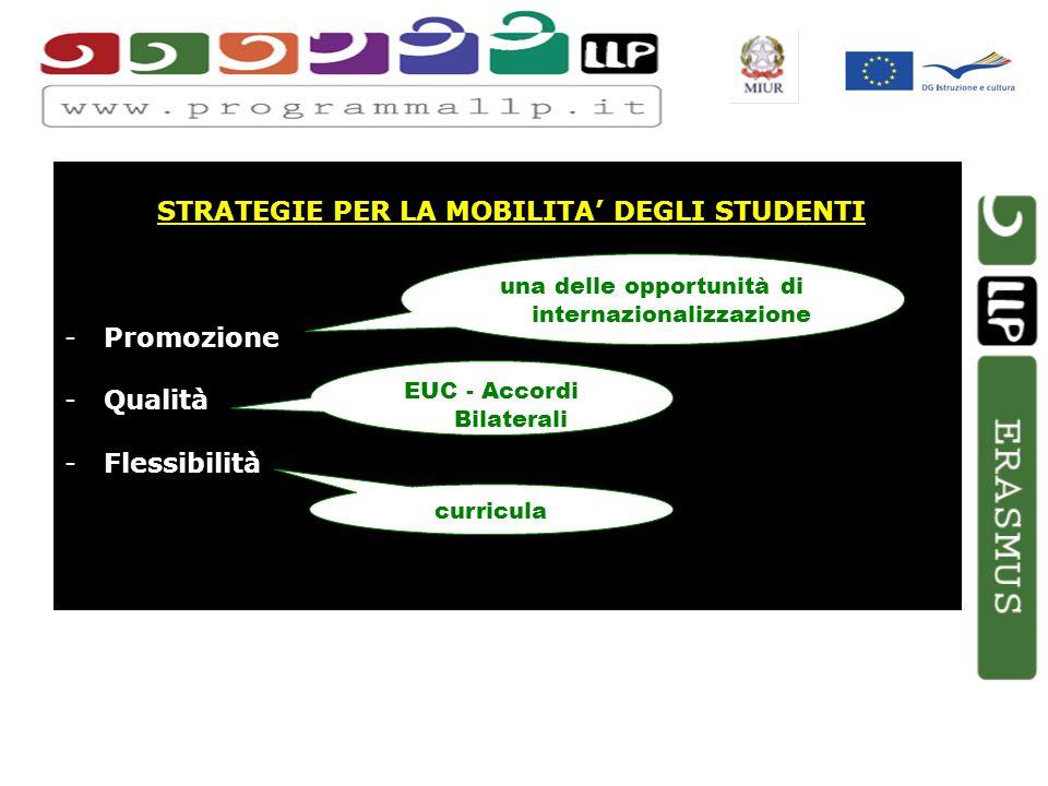 STRATEGIE PER LA MOBILITA DEGLI STUDENTI -Promozione -Qualità -Flessibilità una delle opportunità di internazionalizzazione EUC - Accordi Bilaterali curricula
