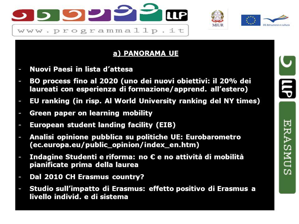 a) PANORAMA UE -Nuovi Paesi in lista dattesa -BO process fino al 2020 (uno dei nuovi obiettivi: il 20% dei laureati con esperienza di formazione/apprend.