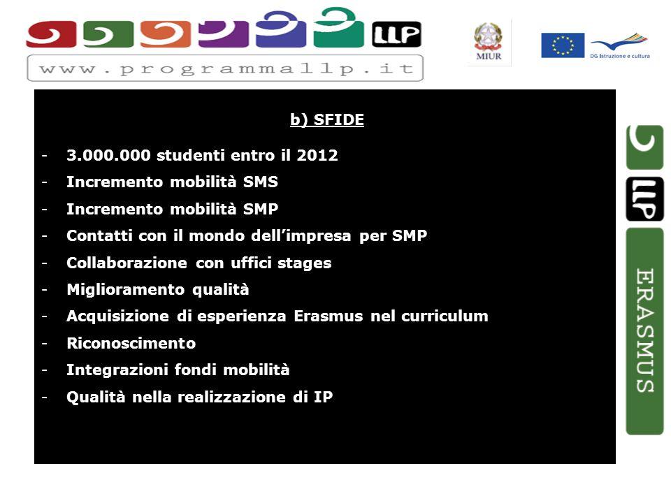 b) SFIDE -3.000.000 studenti entro il 2012 -Incremento mobilità SMS -Incremento mobilità SMP -Contatti con il mondo dellimpresa per SMP -Collaborazione con uffici stages -Miglioramento qualità -Acquisizione di esperienza Erasmus nel curriculum -Riconoscimento -Integrazioni fondi mobilità -Qualità nella realizzazione di IP