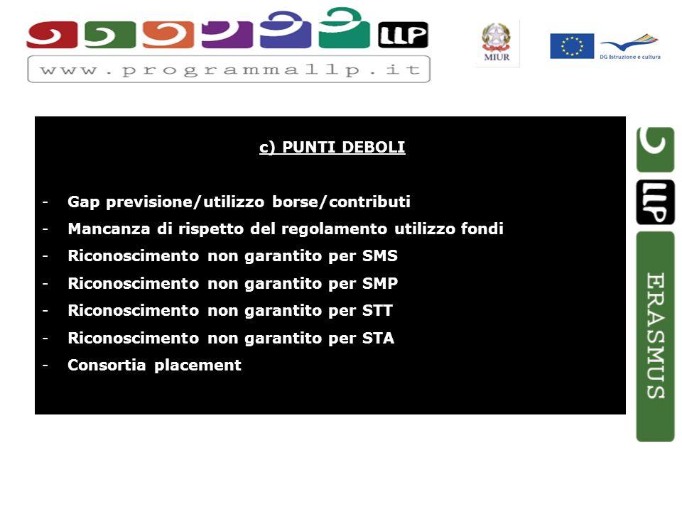 c) PUNTI DEBOLI -Gap previsione/utilizzo borse/contributi -Mancanza di rispetto del regolamento utilizzo fondi -Riconoscimento non garantito per SMS -Riconoscimento non garantito per SMP -Riconoscimento non garantito per STT -Riconoscimento non garantito per STA -Consortia placement