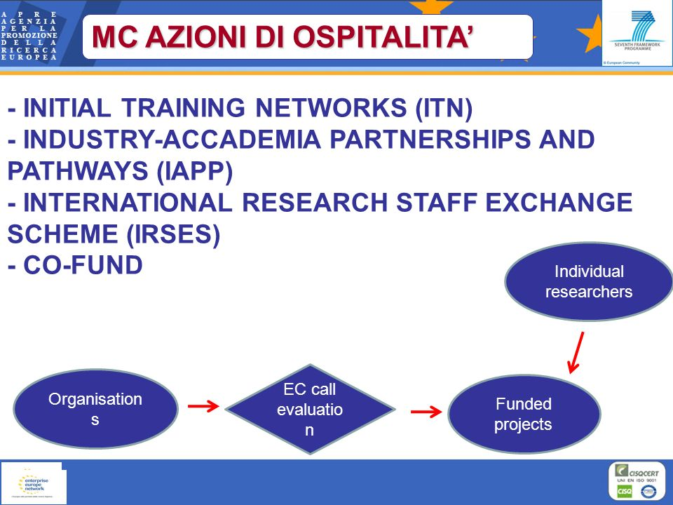 Organisation s EC call evaluatio n Funded projects Individual researchers MC AZIONI DI OSPITALITA - INITIAL TRAINING NETWORKS (ITN) - INDUSTRY-ACCADEMIA PARTNERSHIPS AND PATHWAYS (IAPP) - INTERNATIONAL RESEARCH STAFF EXCHANGE SCHEME (IRSES) - CO-FUND