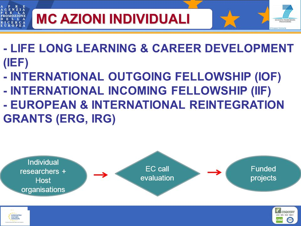 MC AZIONI INDIVIDUALI - LIFE LONG LEARNING & CAREER DEVELOPMENT (IEF) - INTERNATIONAL OUTGOING FELLOWSHIP (IOF) - INTERNATIONAL INCOMING FELLOWSHIP (IIF) - EUROPEAN & INTERNATIONAL REINTEGRATION GRANTS (ERG, IRG) Individual researchers + Host organisations EC call evaluation Funded projects