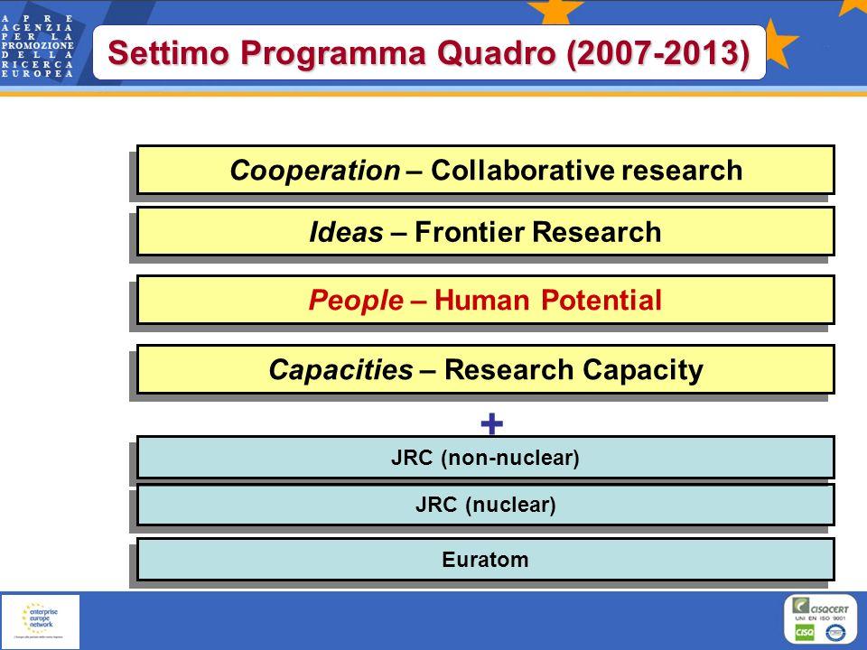 Rafforzare il numero e le competenze del personale di RST in Europa: Stimolare la scelta della carriera scientifica Incoraggiare i ricercatori europei a rimanere in Europa Attrarre ricercatori da tutto il mondo in Europa Rendere lEuropa più attraente per i migliori ricercatori PEOPLE: OBIETTIVI