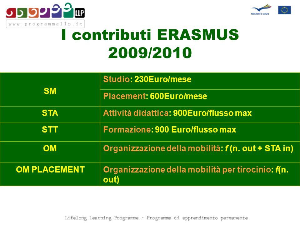 I contributi ERASMUS 2009/2010 SM Studio: 230Euro/mese Placement: 600Euro/mese STAAttività didattica: 900Euro/flusso max STTFormazione: 900 Euro/fluss