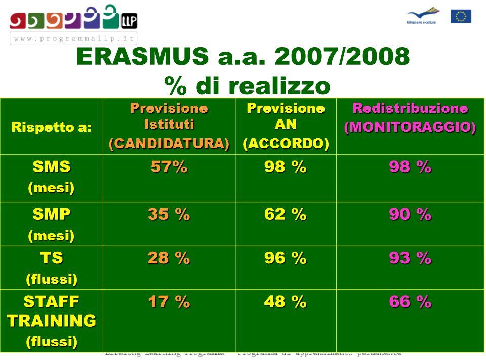 ERASMUS a.a. 2007/2008 % di realizzo Rispetto a: Previsione Istituti (CANDIDATURA) Previsione AN (ACCORDO)Redistribuzione(MONITORAGGIO) SMS(mesi)57% 9