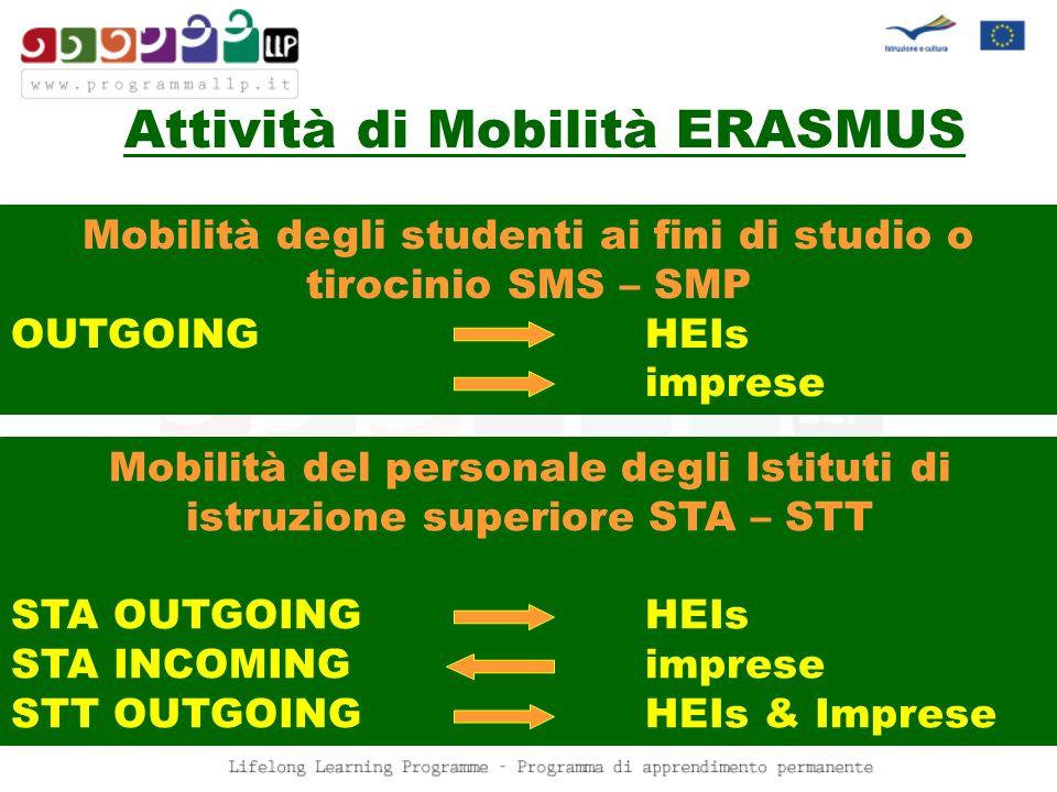 Attività di Mobilità ERASMUS Mobilità degli studenti ai fini di studio o tirocinio SMS – SMP OUTGOING HEIs imprese Mobilità del personale degli Istituti di istruzione superiore STA – STT STA OUTGOINGHEIs STA INCOMINGimprese STT OUTGOINGHEIs & Imprese