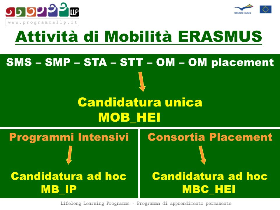 SMS – SMP – STA – STT – OM – OM placement Candidatura unica MOB_HEI Programmi Intensivi Candidatura ad hoc MB_IP Attività di Mobilità ERASMUS Consorti