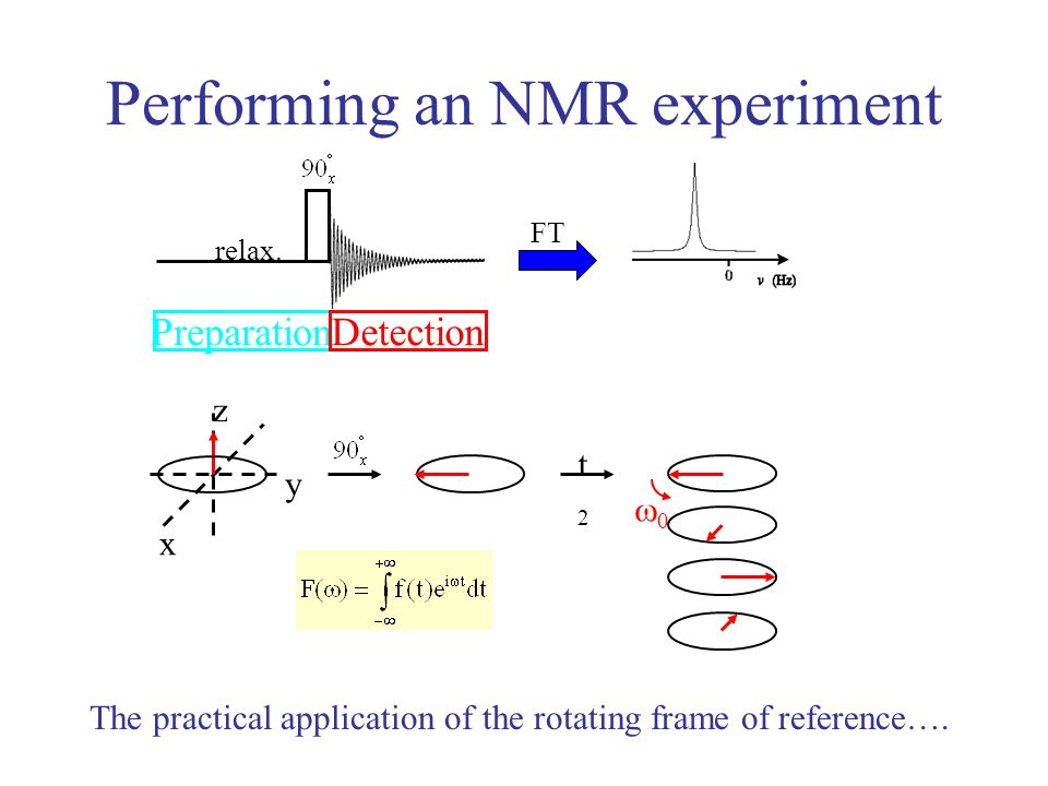 Performing an NMR experiment The practical application of the rotating frame of reference…. FT relax. PreparationDetection x y z t2t2 0