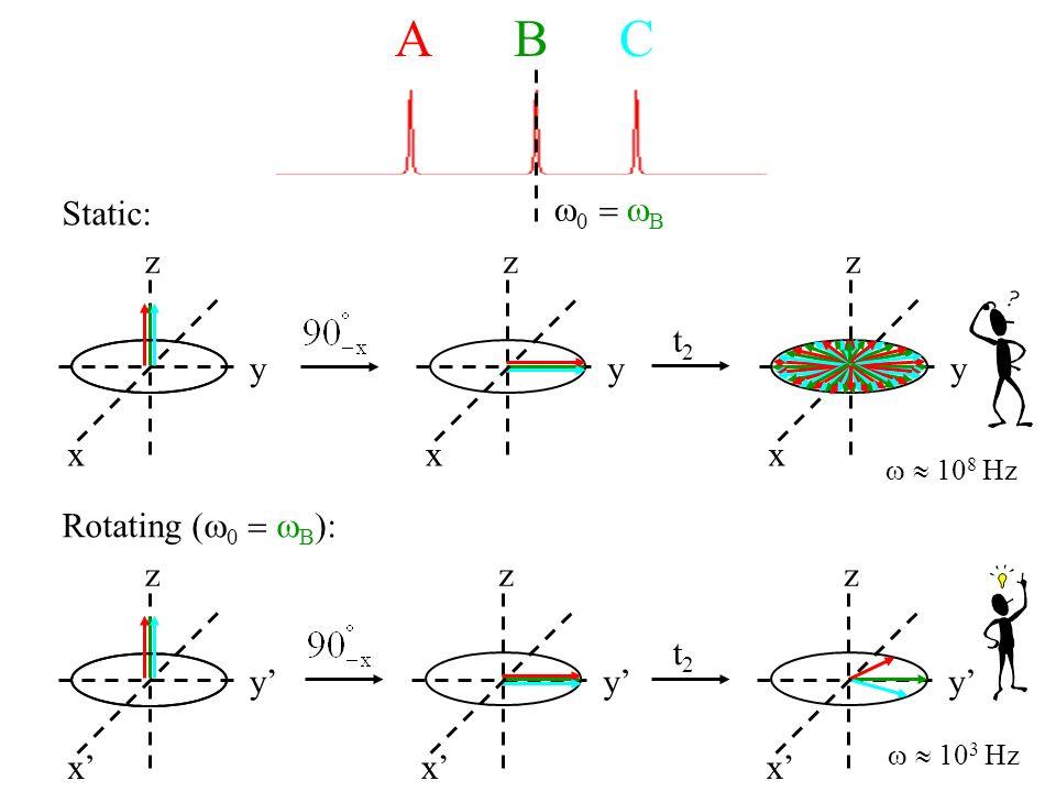 A B C t2t2 x y z 10 8 Hz Static: Rotating ( 0 B ): x y z x y z t2t2 x y z 10 3 Hz x y z x y z 0 B