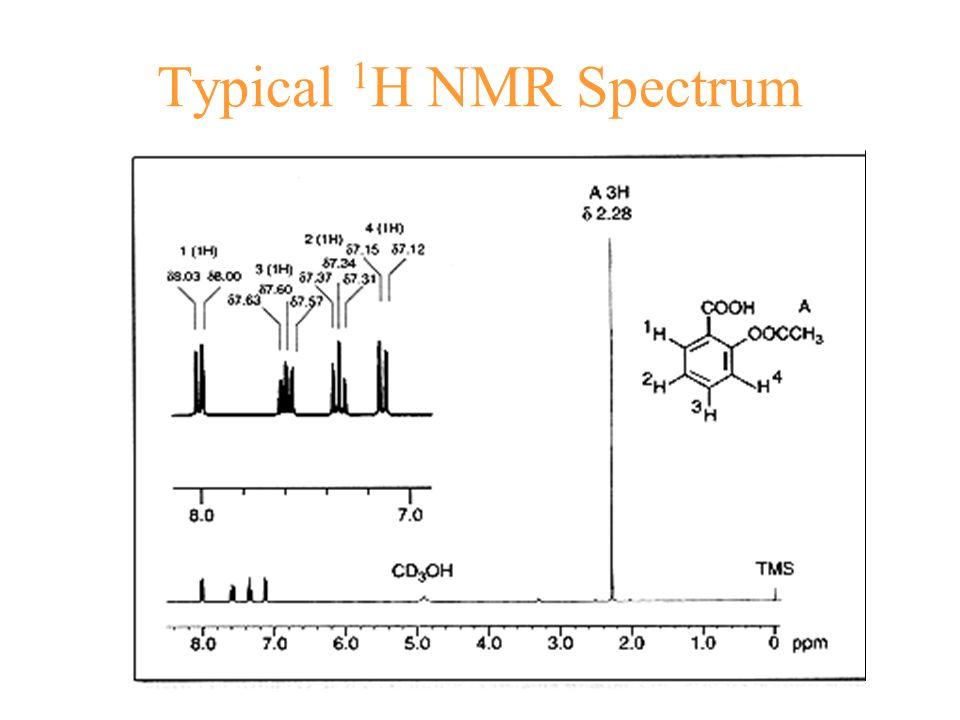 2D HSQC Expriment Heteronuclear Single Quantum coherence
