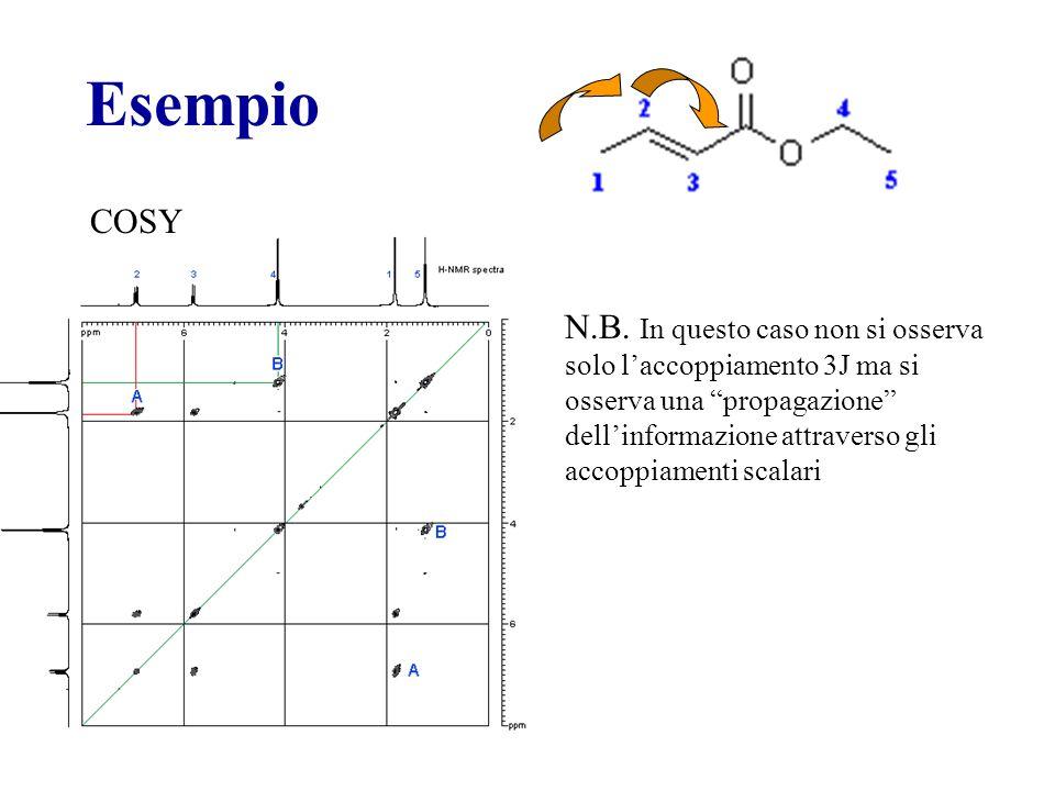 Esempio COSY N.B. In questo caso non si osserva solo laccoppiamento 3J ma si osserva una propagazione dellinformazione attraverso gli accoppiamenti sc