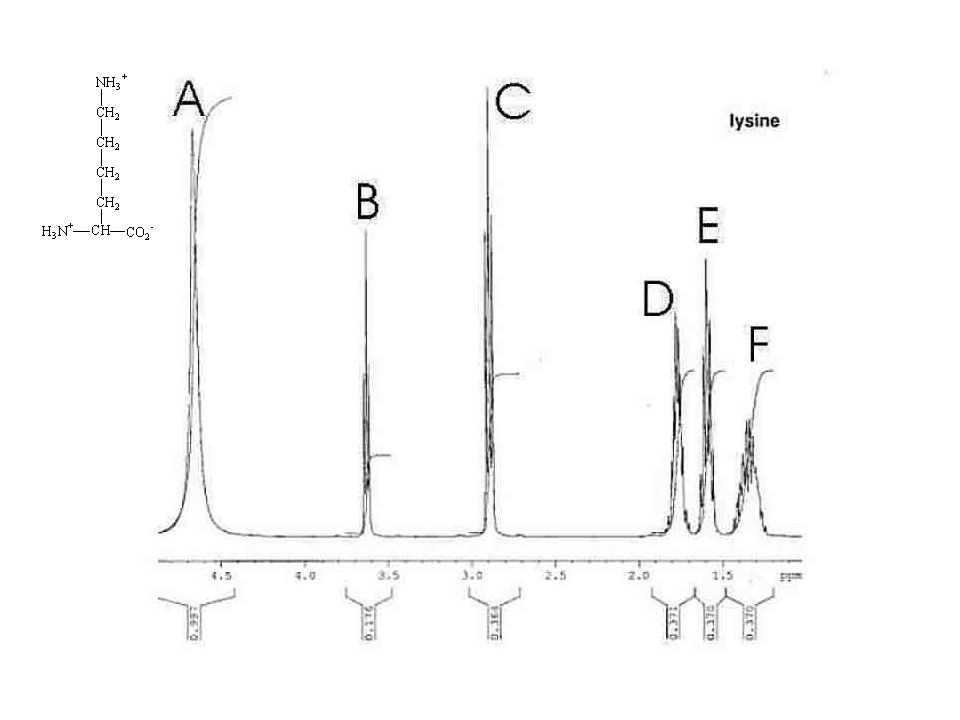 EXAMPLE N H H C C O Spectrum after The J coupling Spectrum before The J coupling Hc Hn J-coupling If you begin from Hc, the situation is the same !