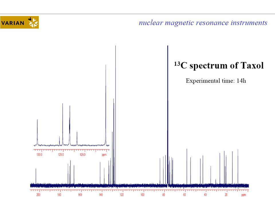 B 0 homogeneity In a more inhomogeneous field the sample will yield a broader spectrum due to the presence of lines from the parts of the sample experiencing different Bo magnetic fields.