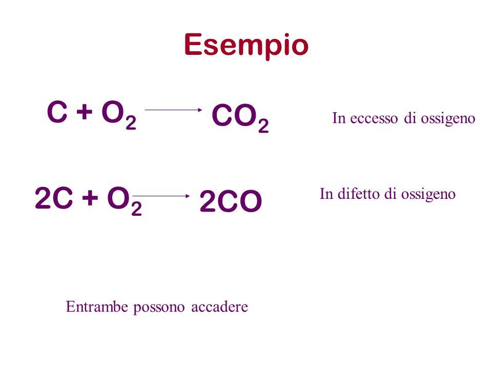 Esempio C + O 2 CO 2 2C + O 2 2CO In eccesso di ossigeno In difetto di ossigeno Entrambe possono accadere