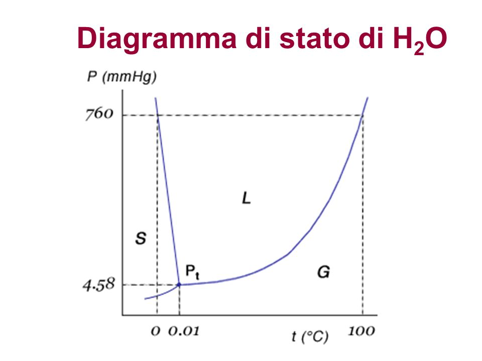 Diagramma di stato di H 2 O