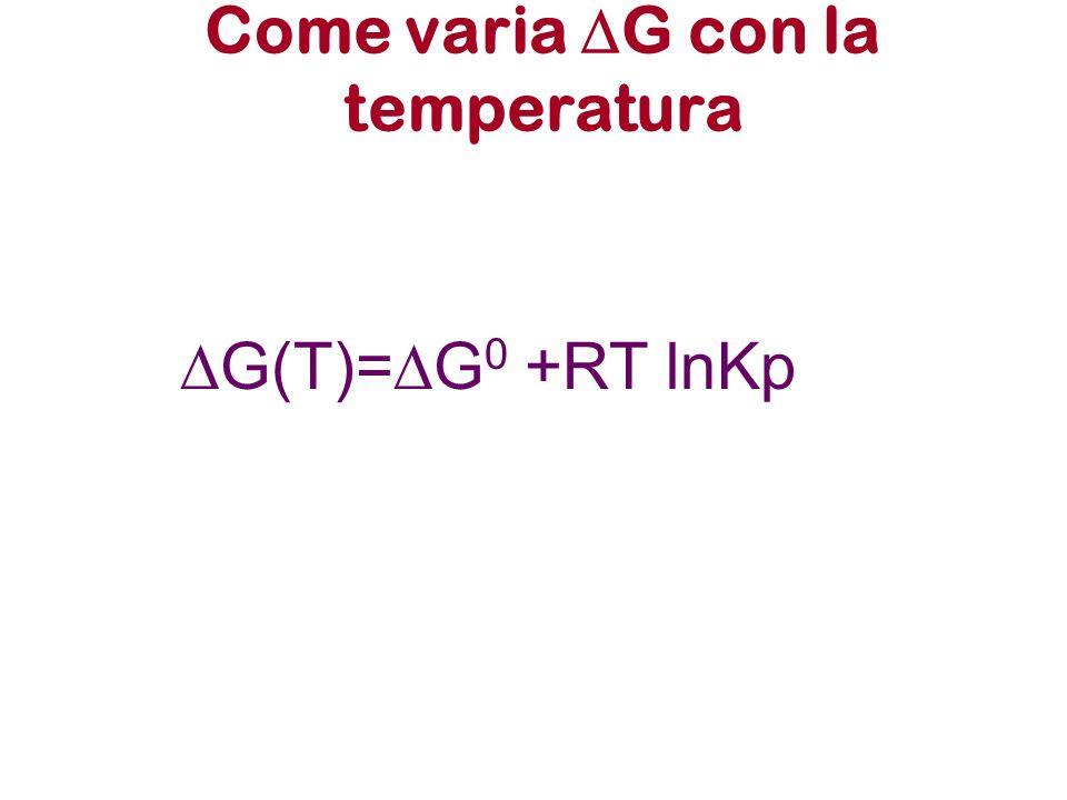 Come varia G con la temperatura G(T)= G 0 +RT lnKp