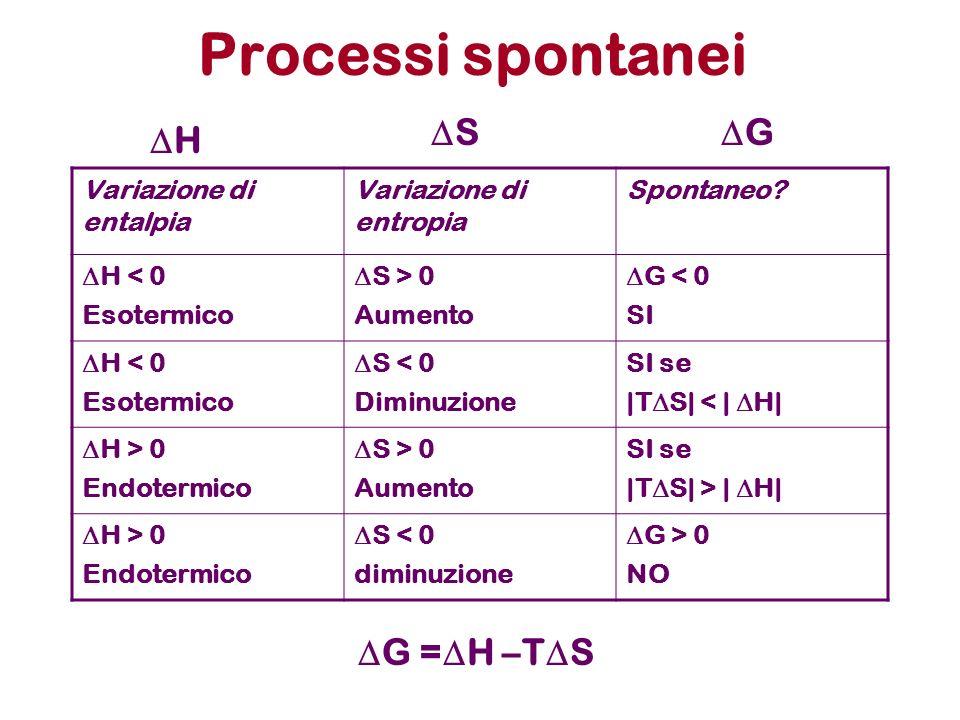 Processi spontanei Variazione di entalpia Variazione di entropia Spontaneo? H < 0 Esotermico S > 0 Aumento G < 0 SI H < 0 Esotermico S < 0 Diminuzione
