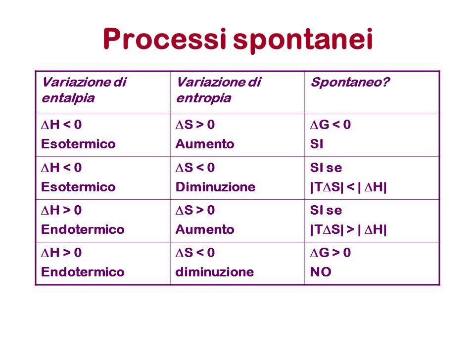 Cambiamenti di stato e termodinamica Quando due fasi sono contemporaneamente presenti (es: acqua a T=373 K e P=1 Atm) significa che le due fasi hanno lo stesso valore della funzione G, ovvero il sistema ha la stessa stabilità in una fase e nellaltra.
