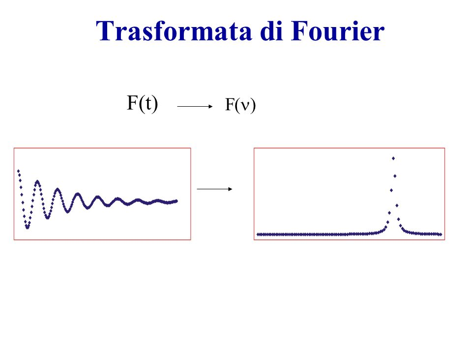 F(t) F( ) Trasformata di Fourier